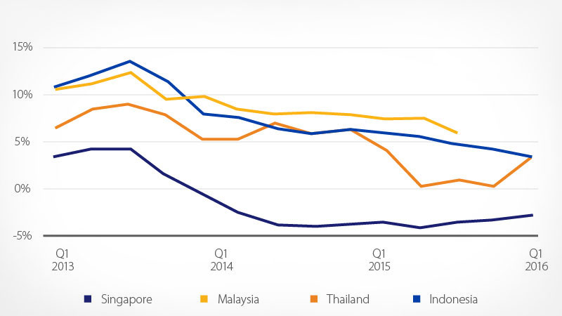 Southeast Asia housing price graph