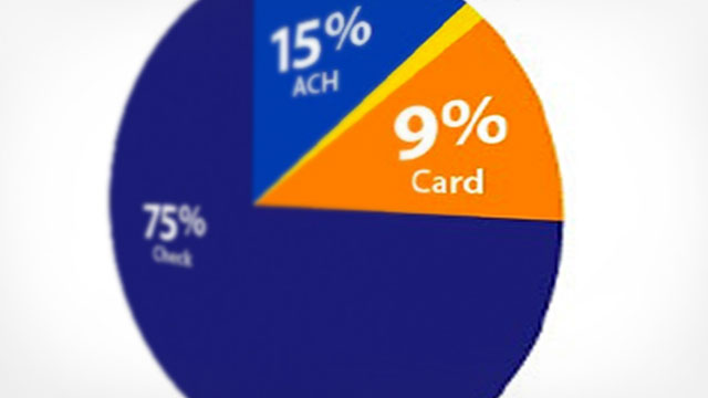 small-business credit card marketing
